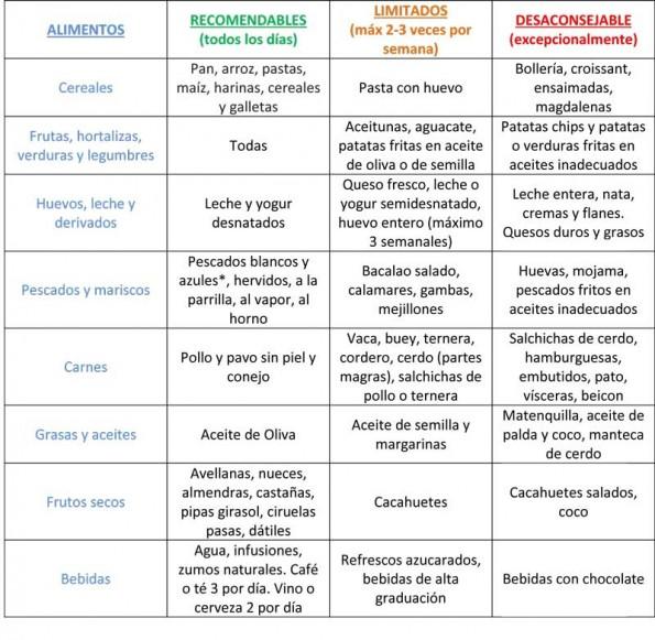 Tabla de alimentos recomendados para controlar el colesterol - Colesterol en alimentos tabla ...