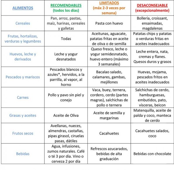 Alimentos-recomendados-para-controlar-el-colesterol